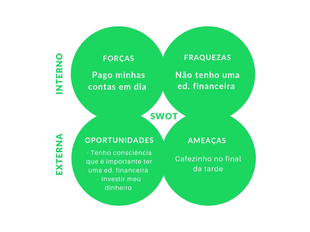 Análise SWOT - Grão